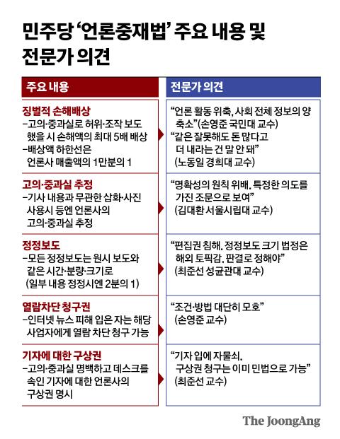 민주당 '언론중재법' 주요 내용 및 전문가·야당 의견. 그래픽=신재민 기자 shin.jaemin@joongang.co.kr