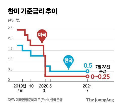 한미 기준금리 추이. 그래픽=김영옥 기자 yesok@joongang.co.kr