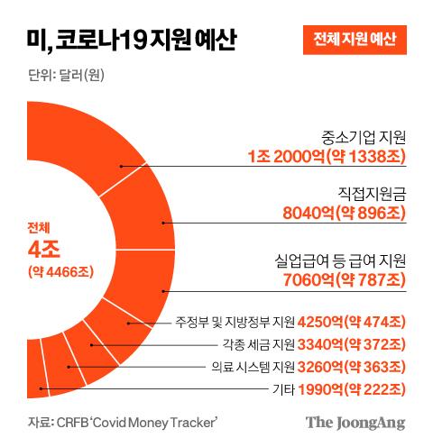 [자료제공=CRFB 'Covid Money Tracker']