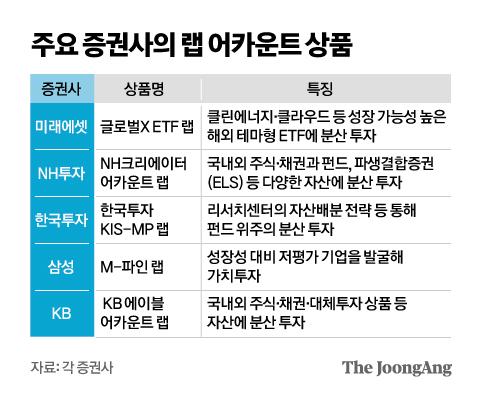 주요 증권사의 랩 어카운트 상품. 그래픽=김영옥 기자 yesok@joongang.co.kr