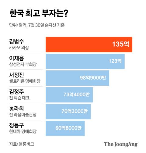 한국 최고 부자는?. 그래픽=김현서 kim.hyeonseo12@joongang.co.kr