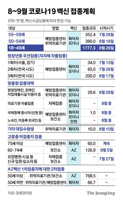 8~9월 코로나19 백신 접종계획. 그래픽=신재민 기자 shin.jaemin@joongang.co.kr