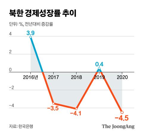 북한 경제성장률 추이. 그래픽=