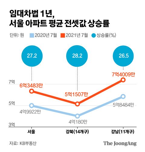 Average Jeonse Price increase rate for apartments in Seoul for one year under the Lease Act.  Graphic = Kim Eun-kyo kim.eungyo@joongang.co.kr