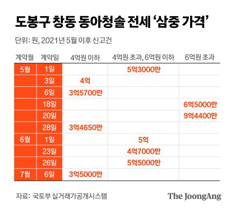 Donga Cheongsol, Chang-dong, Dobong-gu, charter 'triple price'.  Graphic = Kim Eun-kyo kim.eungyo@joongang.co.kr