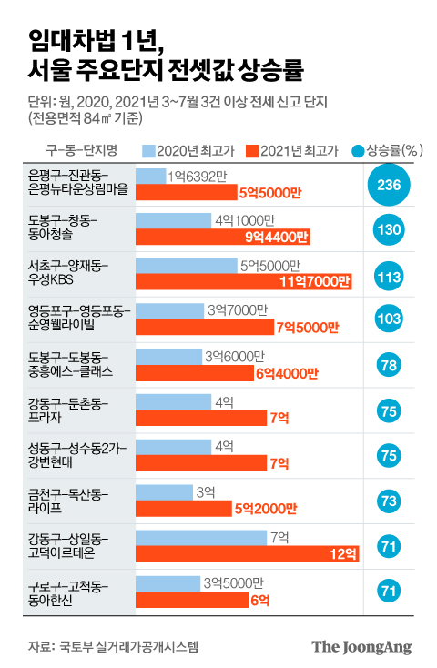 One-year lease law, the rate of increase in the total rental price of major complexes in Seoul.  Graphic = Kim Eun-kyo kim.eungyo@joongang.co.kr