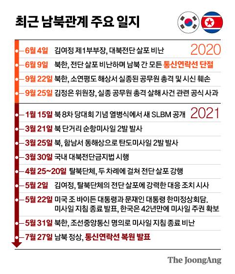 최근 남북관계 주요 일지. 그래픽=신재민 기자 shin.jaemin@joongang.co.kr