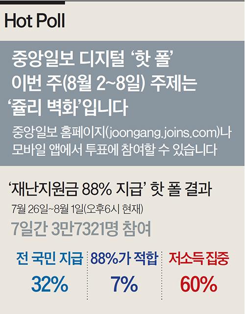 [Hot Poll] '재난지원금 88% 지급' 핫 폴 결과
