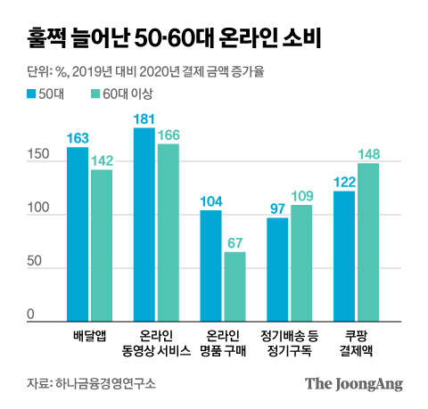 훌쩍 늘어난 50·60세대 온라인 소비. 그래픽=김현서 kim.hyeonseo12@joongang.co.kr