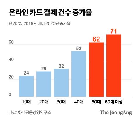 온라인 카드 결제 건수 증가율. 그래픽=김현서 kim.hyeonseo12@joongang.co.kr