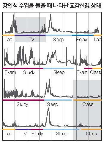 2010년 매사추세츠공대(MIT) 미디어랩의 실험에서 학생의 교감신경은 강의식 수업을 들을 때와 잠잘 때, TV를 시청할 때 동일하게 불활성 상태라는 사실이 드러났다.
