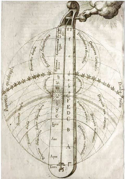 로버트 플러드의 『두 세계의 역사』에 실린 삽화. 이 책에서 플러드는 세계와 우주의 조화를 강조하고 있는데, 그림 위의 신의 손이 우주의 일현금을 조율하면 각각의 천구까지의 거리의 비에 따라 조화로운 음정들이 만들어짐을 보여 준다.