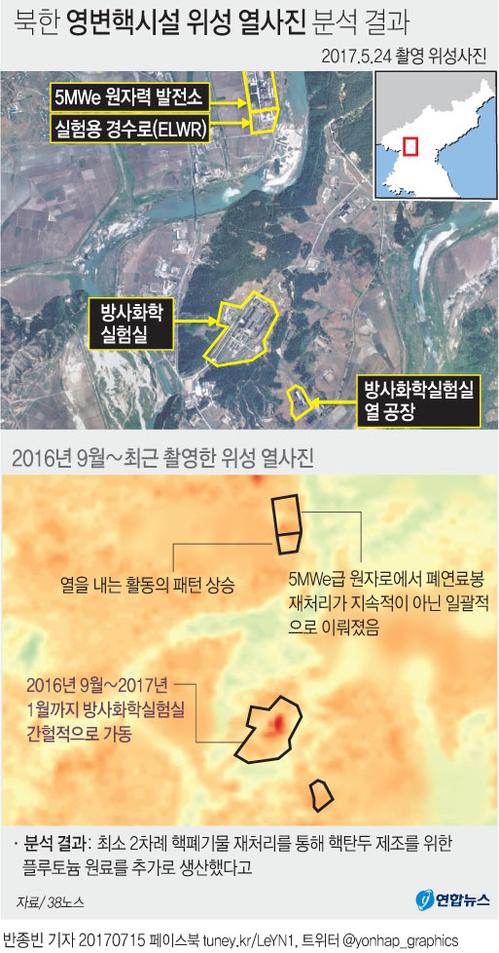 북한이 지난해 가을부터 최소 2차례 핵폐기물 재처리를 통해 핵탄두 제조를 위한 플루토늄 원료를 추가로 생산했다고 미국 존스홉킨스대 북한전문 웹사이트 '38노스'가 14일(현지시간) 밝혔다. [연합뉴스]