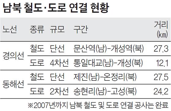 남북 철도·도로 연결 현황