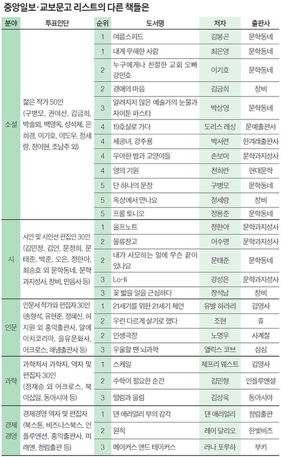 중앙일보·교보문고 리스트의 다른 책들은