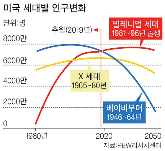 미국 세대별 인구변화