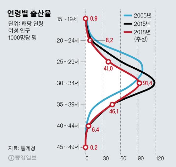 연령별 출산율 그래픽 이미지. [자료제공=통계청]