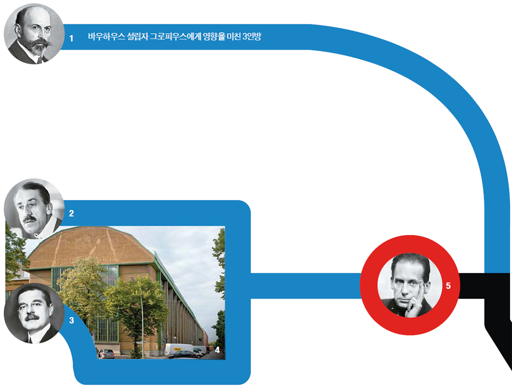 1 '산업 스파이' 헤르만 무테지우스. 영국의 '주거 예술과 산업 연맹'을 흉내내 독일공작연맹 창설에 앞장섰다. 그의 주장은 바우하우스 프로그램의 핵심을 이룬다. 2 아르누보를 독일에 소개한 벨기에의 스타 건축가이자 공예가 헨리 반 데 벨데. 그로피우스에게 자신의 공예학교 후임을 제안했다. 3 독일 전자회사 AEG의 디자인 책임자 페터 베렌스. 그로피우스는 그의 조수였다. 4 페터 베렌스가 설계한 베를린 AEG 터빈공장은 근대 건축의 효시로 여겨진다. 철골·유리·시멘트로 세워진 이 건물은 그로피우스의 건축설계에 큰 영향을 미쳤다. [사진 윤광준] 5 바우하우스를 설립한 발터 그로피우스. [그래픽=이은영 lee.eunyoung4@joins.com]