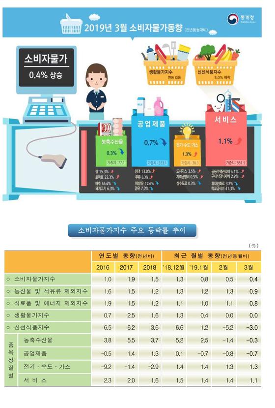 3월 소비자물가지수 동향  자료:통계청