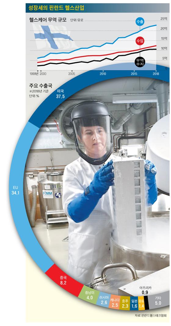핀란드 분자의학연구소 티나 베스테리넨 연구원이 냉동보관용기에서 핀란드 국민의 혈액·조직 샘플을 꺼내고 있다. [황정일 기자], [그래픽=박춘환 기자 park.choonhwan@joongang.co.kr]