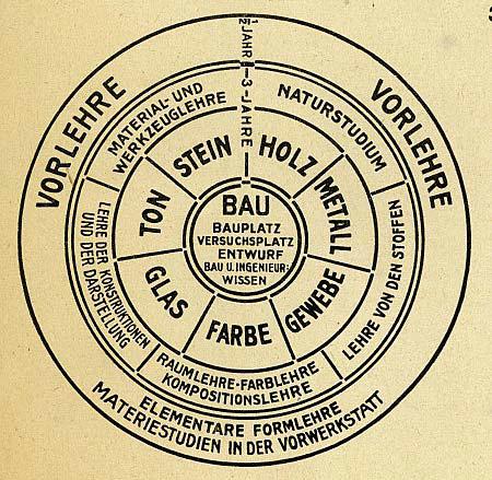 1922년 그로피우스가 개념화한 바우하우스의 교육 프로그램. 원 바깥쪽 '예비과정(Vorlehre)'에서 시작해 가장 가운데 '건축(Bau)'까지 이르는 과정이다. 중간에는 다양한 형태의 재료를 다루는 공방이 있다. [중앙포토]
