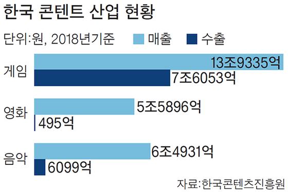 한국 콘텐트 산업 현황