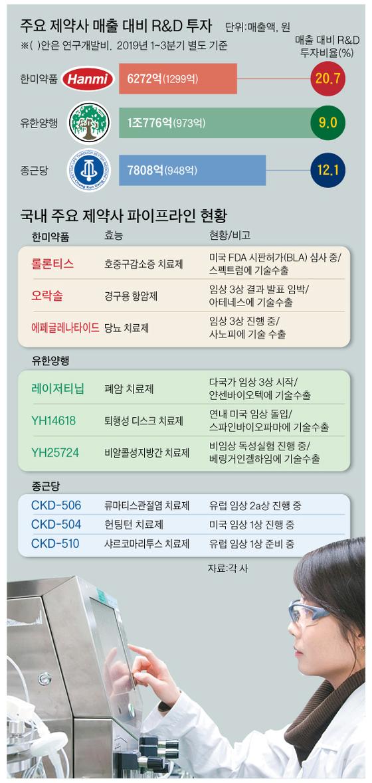 유한양행 중앙연구소 연구원이 신약개발을 위한 연구를 진행하고 있다. [사진 유한양행], 그래픽=박춘환 기자 park.choonhwan@joongang.co.kr