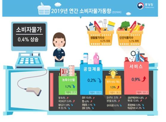 소비자물가 12월