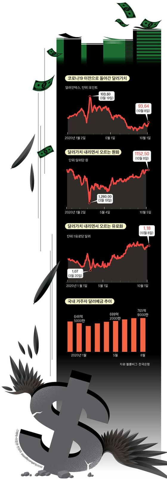 그래픽=이정권·전유리 gaga@joongang.co.kr