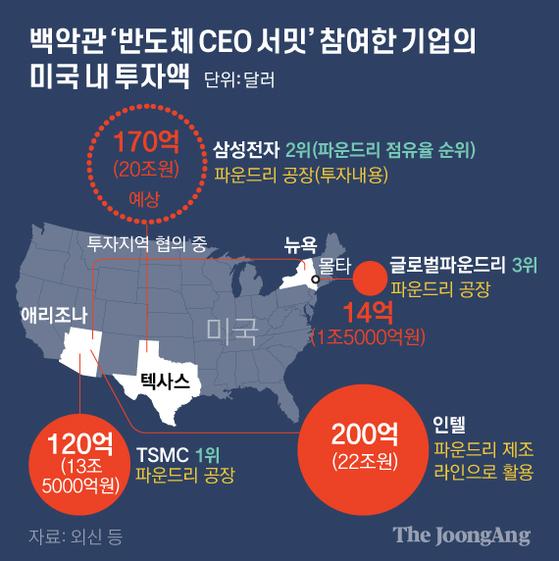 미국내 반도체 생산이 본격화하고 있다. 미국은 대만 TSMC를 불러들여 미국에서 반도체 생산을 늘리고 있다. TSMC는 파운드리 공장을 3년 내 6개로 확대하기로 했다. [중앙일보 그래픽]