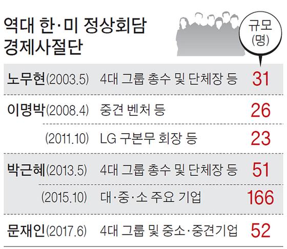 역대 한·미 정상회담 경제사절단