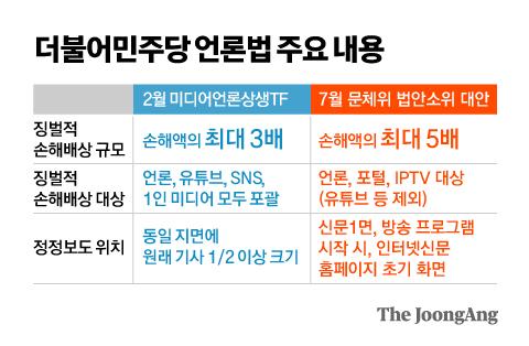더불어민주당 언론법 주요 내용. 그래픽=김영옥 기자 yesok@joongang.co.kr