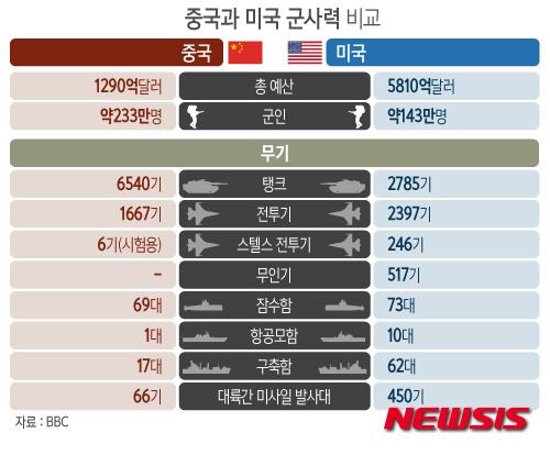 그래픽 중국과 미국이 싸우면 누가 이겨 군사력 비교 중앙일보