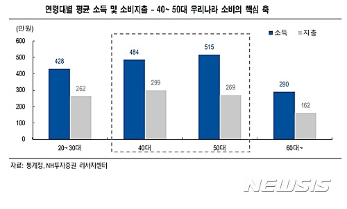 93f665883b8 40·50대 1인가구 남성 급증…온라인쇼핑 '판도변화' - 중앙일보