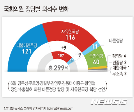 그래픽 바른정당 9명 탈당 정당별 의석수 변화 중앙일보