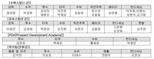 SK 와이번스 2020시즌 코치진 명단