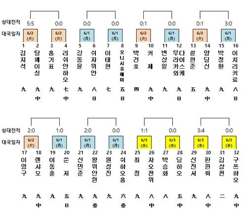 LG배 본선 32강 대진표