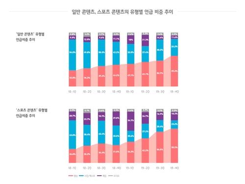 프로스포츠 X 소셜빅데이터 2019 보고서 발간