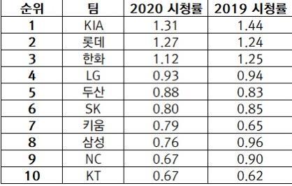 KBO리그 10개 구단별 시청률