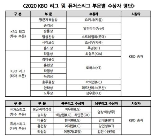 2020 KBO리그, 퓨처스리그 타이틀 홀더