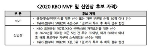 2020 KBO 시상식 MVP와 신인상 후보 자격
