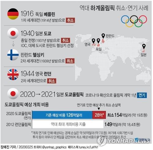 [그래픽] 역대 하계올림픽 취소·연기 사례