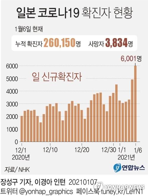 [그래픽] 일본 코로나19 확진자 현황